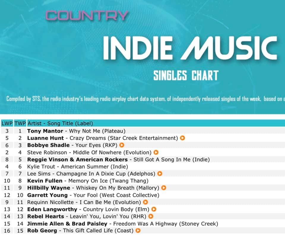 Indie Music ranking of Why not me?